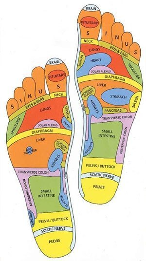 Foot Reflexology in Thailand